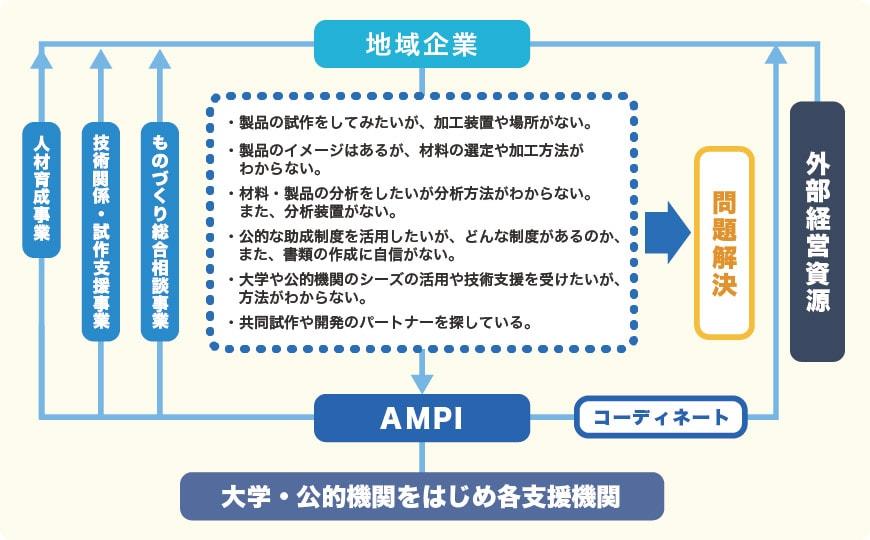 AMPIの支援イメージ フローチャート