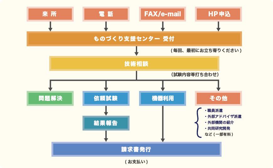 AMPIの機器・装置の利用 フローチャート図