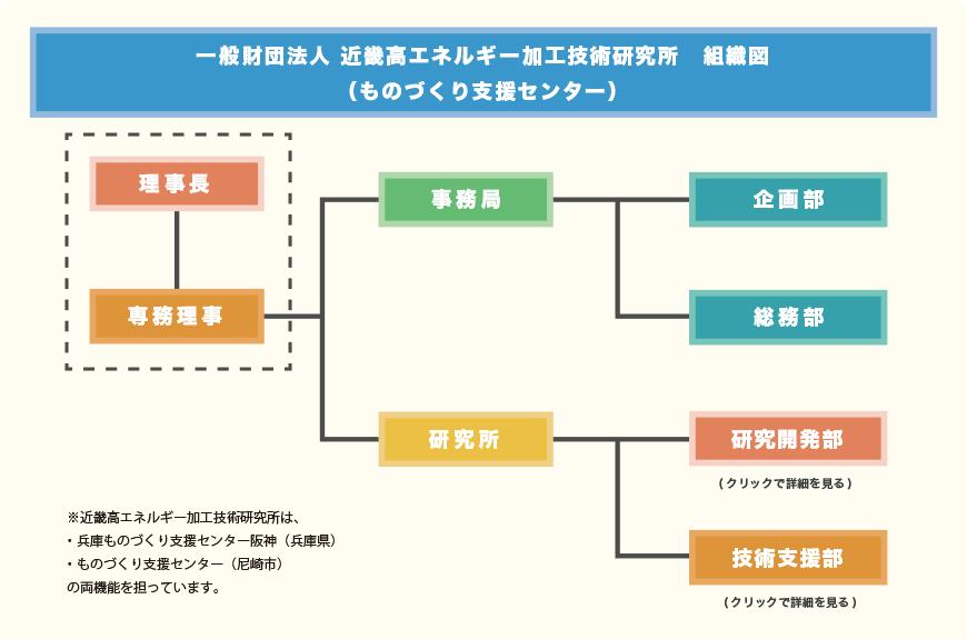 AMPIの組織図
