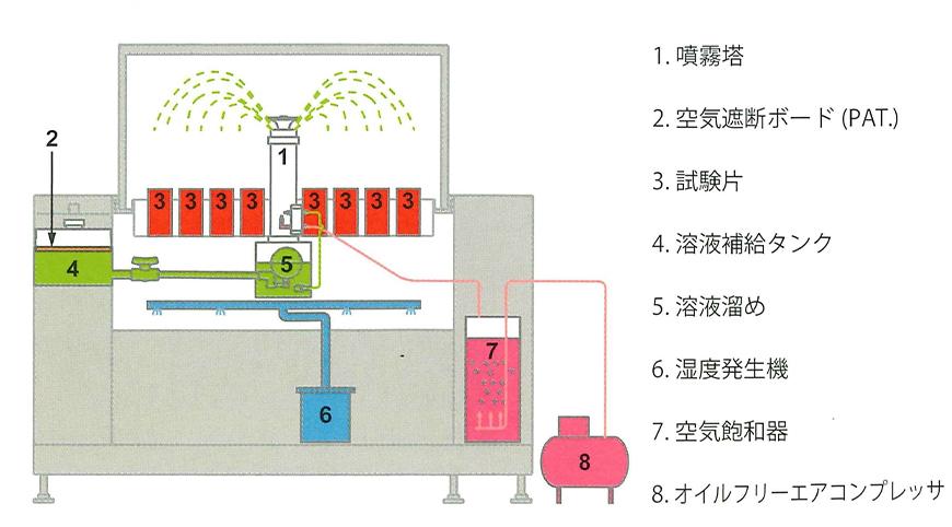 塩水噴霧試験機構造図