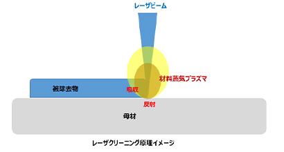 レーザクリーニング原理イメージ