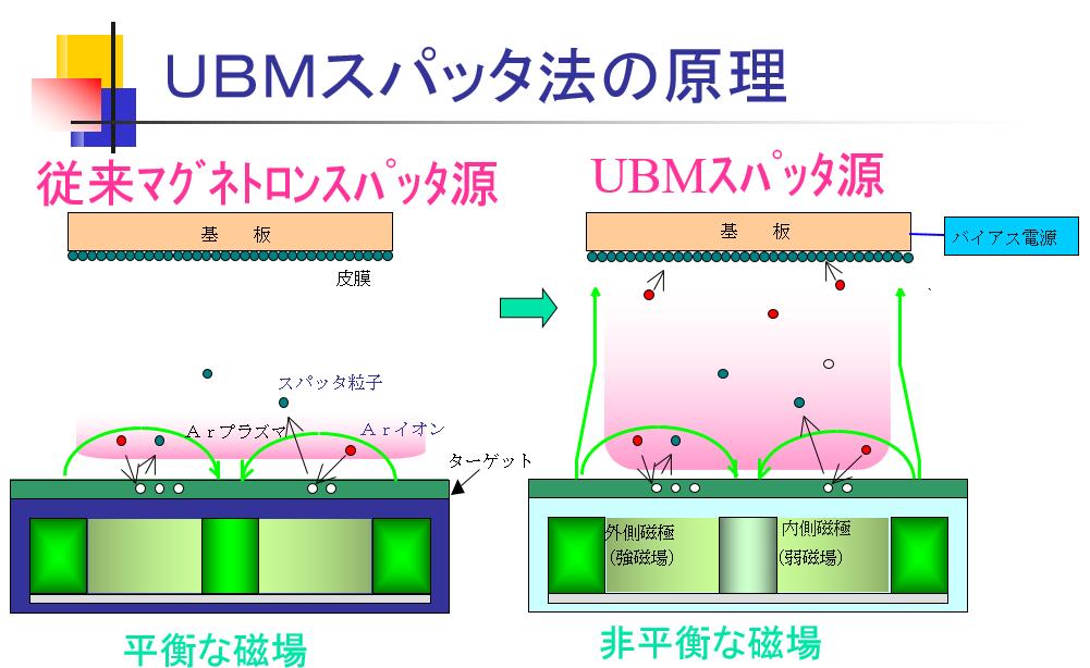 UBMスパッタ法の原理