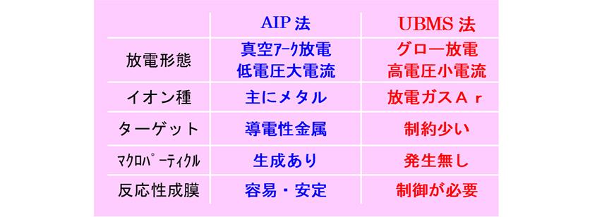 AIPとUBMSの比較