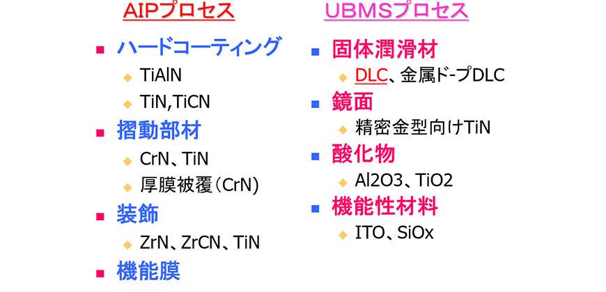 AIP法・UBMS法の適用