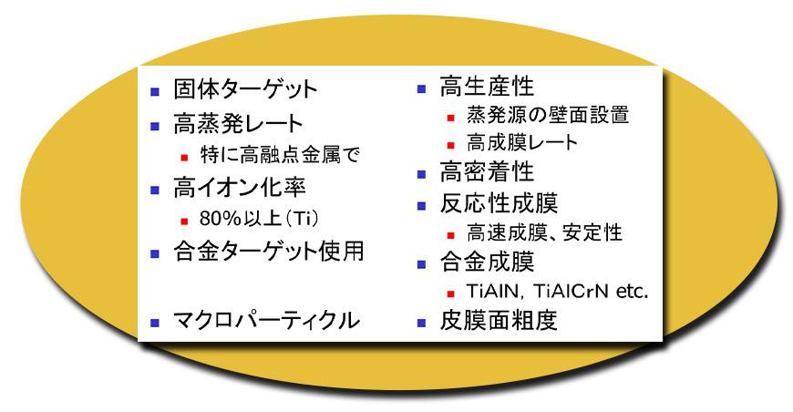 真空アークの特性 ⇒ AIP法の特徴